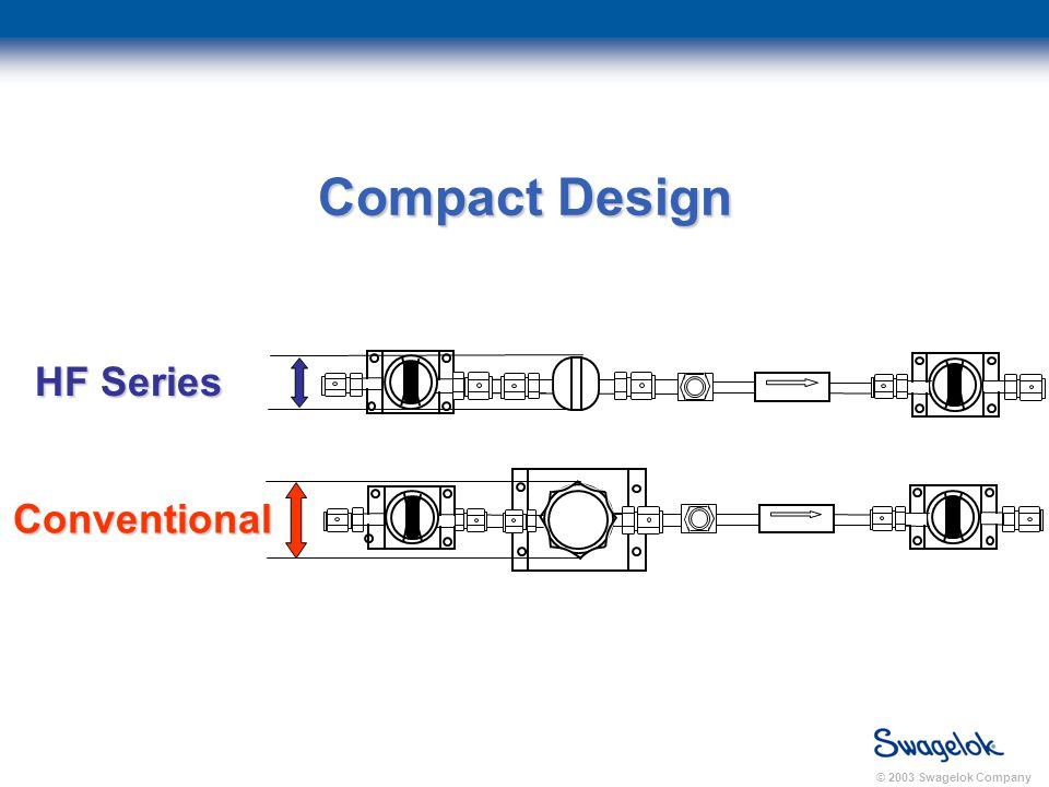 © 2003 Swagelok Company Compact Design Conventional HF Series