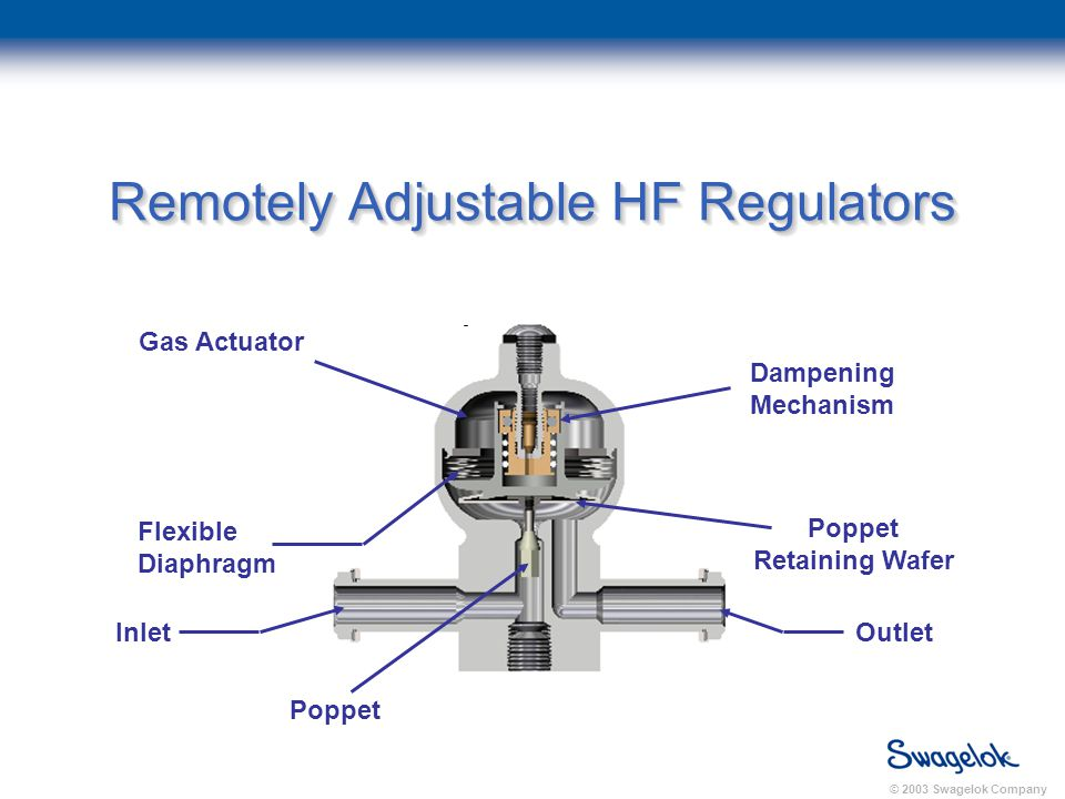 © 2003 Swagelok Company Remotely Adjustable HF Regulators Gas Actuator Inlet Poppet Retaining Wafer Dampening Mechanism Outlet Poppet Flexible Diaphragm