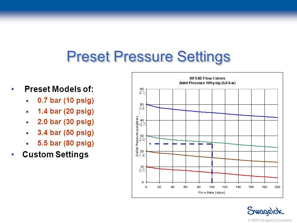 © 2003 Swagelok Company Preset Models of:  0.7 bar (10 psig)  1.4 bar (20 psig)  2.0 bar (30 psig)  3.4 bar (50 psig)  5.5 bar (80 psig) Custom Settings Preset Pressure Settings (4.1) (3.4 ) (2.7) (2.0) (1.4) (0.7)