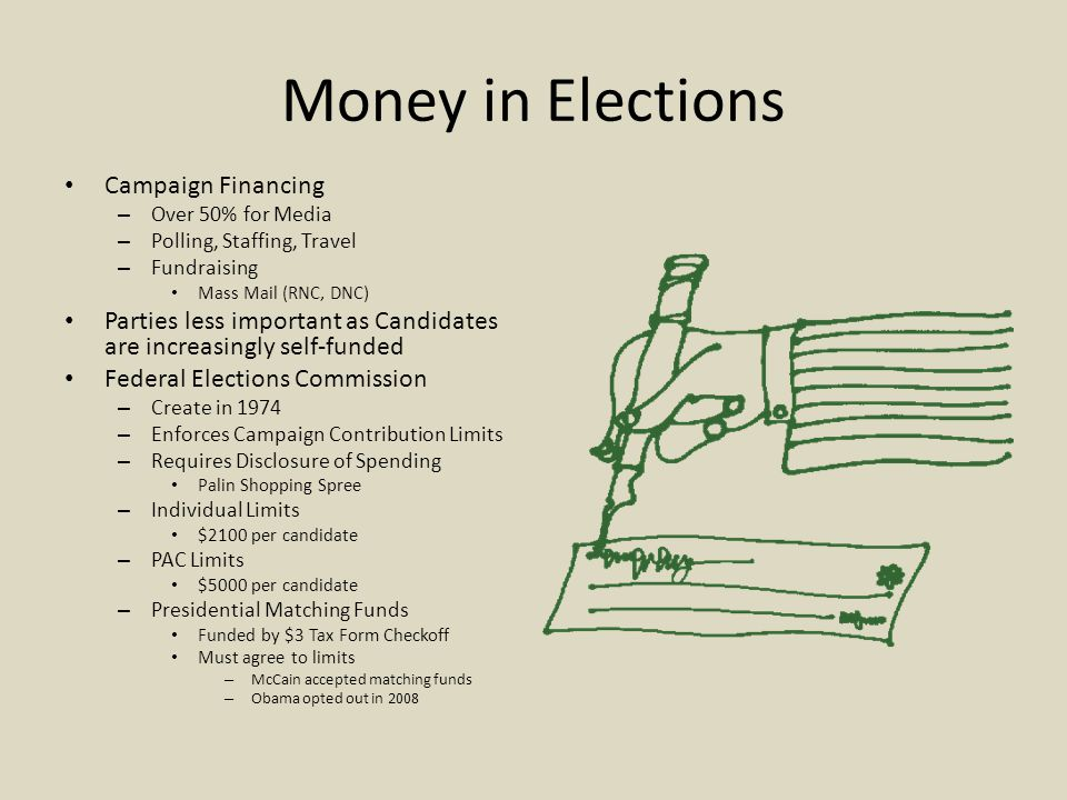 Money in Elections Campaign Financing – Over 50% for Media – Polling, Staffing, Travel – Fundraising Mass Mail (RNC, DNC) Parties less important as Ca