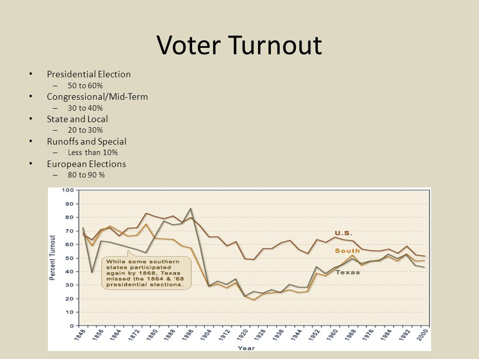 Voter Turnout Presidential Election – 50 to 60% Congressional/Mid-Term – 30 to 40% State and Local – 20 to 30% Runoffs and Special – Less than 10% European Elections – 80 to 90 %