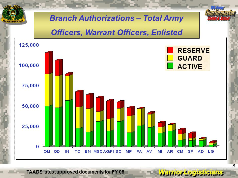 Warrior Logisticians 8 RESERVE GUARD ACTIVE TAADS latest approved documents for FY 08 Officers, Warrant Officers, Enlisted Branch Authorizations – Tot