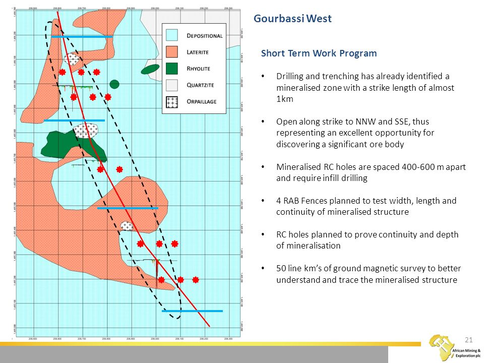 Short Term Work Program Drilling and trenching has already identified a mineralised zone with a strike length of almost 1km Open along strike to NNW and SSE, thus representing an excellent opportunity for discovering a significant ore body Mineralised RC holes are spaced 400-600 m apart and require infill drilling 4 RAB Fences planned to test width, length and continuity of mineralised structure RC holes planned to prove continuity and depth of mineralisation 50 line km's of ground magnetic survey to better understand and trace the mineralised structure Gourbassi West 21