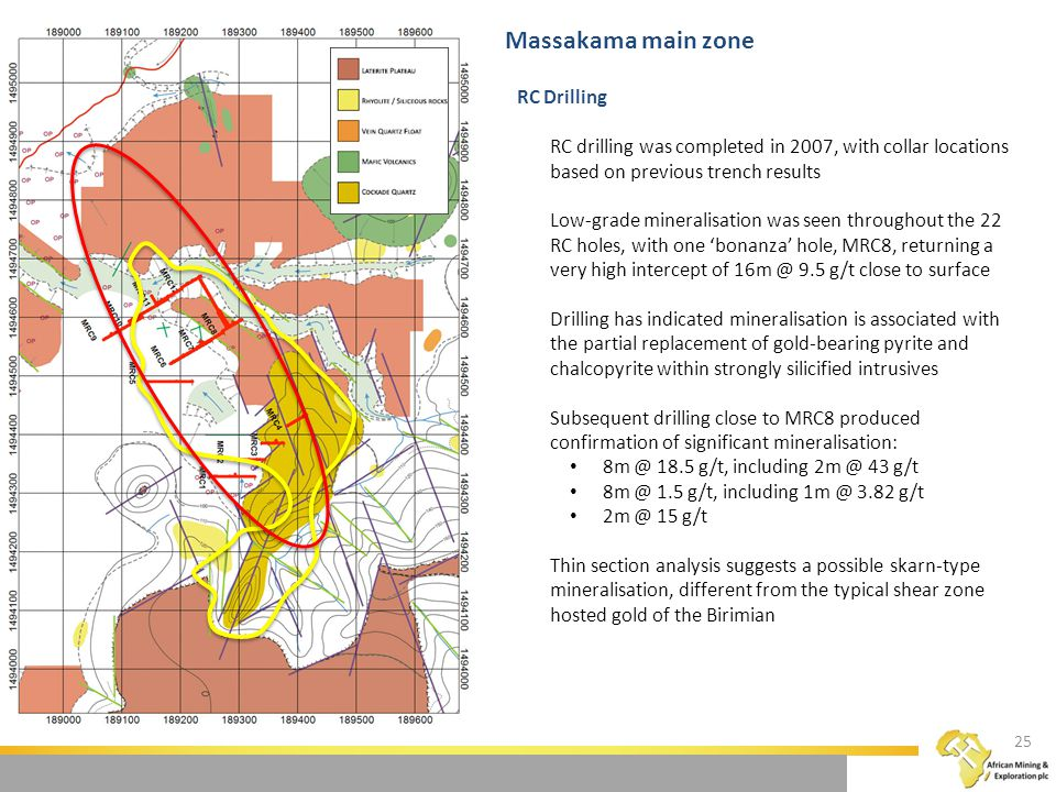 RC Drilling RC drilling was completed in 2007, with collar locations based on previous trench results Low-grade mineralisation was seen throughout the 22 RC holes, with one 'bonanza' hole, MRC8, returning a very high intercept of 16m @ 9.5 g/t close to surface Drilling has indicated mineralisation is associated with the partial replacement of gold-bearing pyrite and chalcopyrite within strongly silicified intrusives Subsequent drilling close to MRC8 produced confirmation of significant mineralisation: 8m @ 18.5 g/t, including 2m @ 43 g/t 8m @ 1.5 g/t, including 1m @ 3.82 g/t 2m @ 15 g/t Thin section analysis suggests a possible skarn-type mineralisation, different from the typical shear zone hosted gold of the Birimian Massakama main zone 25