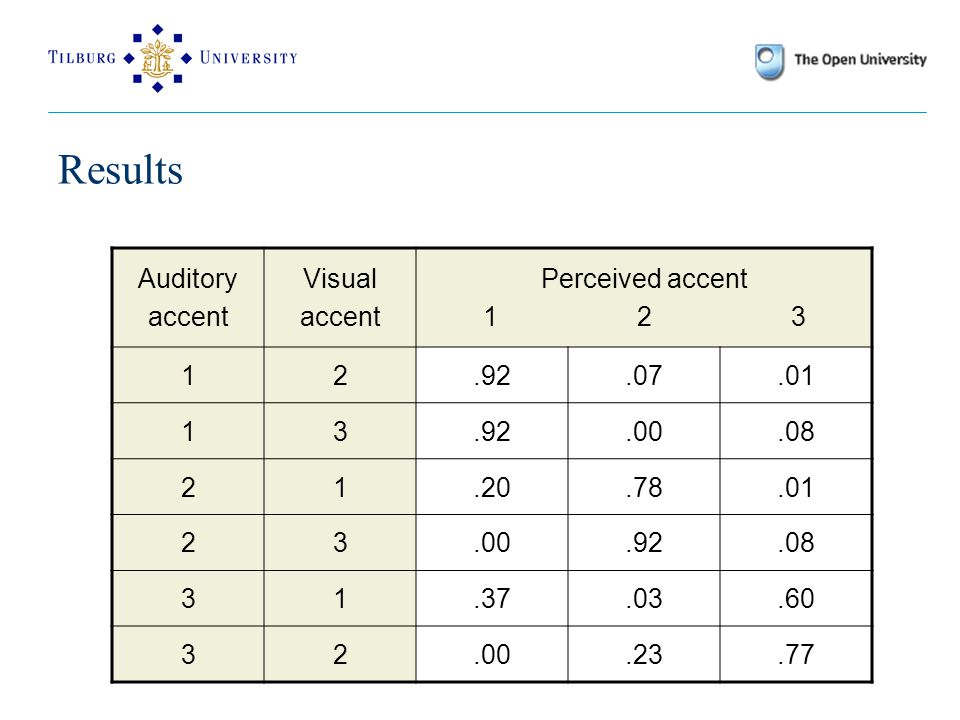 Results Auditory accent Visual accent Perceived accent 1 2 3 12.92.07.01 13.92.00.08 21.20.78.01 23.00.92.08 31.37.03.60 32.00.23.77