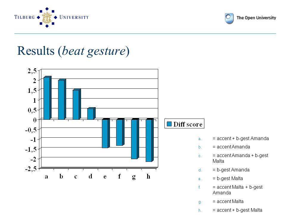 Results (beat gesture) a. = accent + b-gest Amanda b.