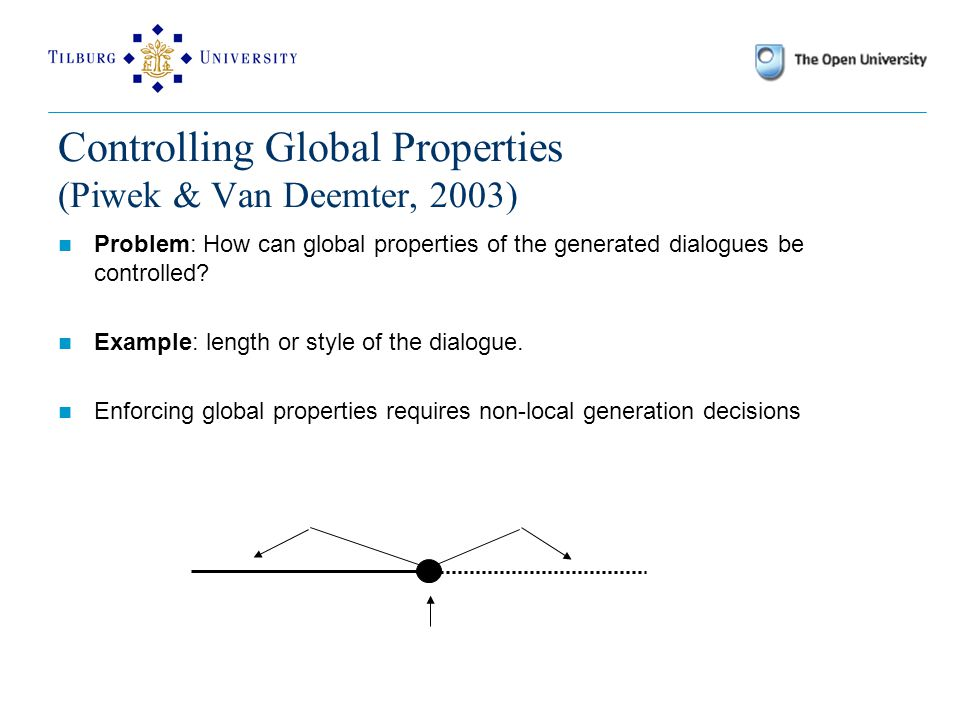 Controlling Global Properties (Piwek & Van Deemter, 2003) Problem: How can global properties of the generated dialogues be controlled.