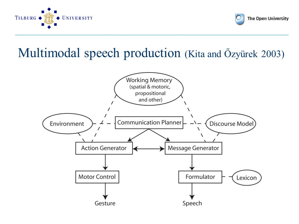 Multimodal speech production (Kita and Őzyürek 2003)