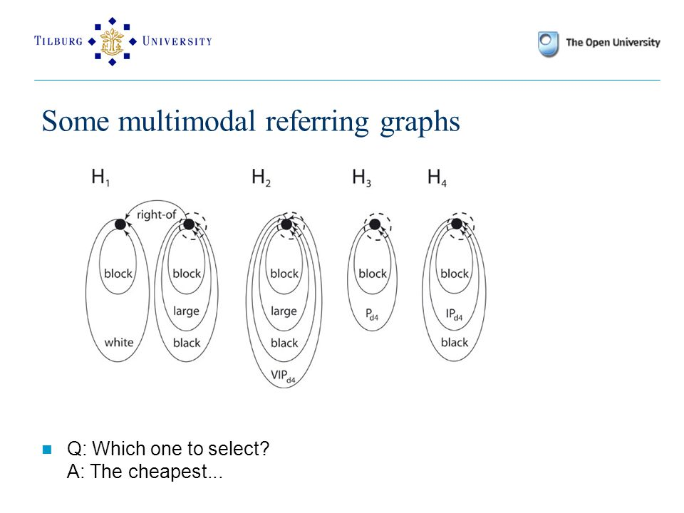 Some multimodal referring graphs Q: Which one to select A: The cheapest...
