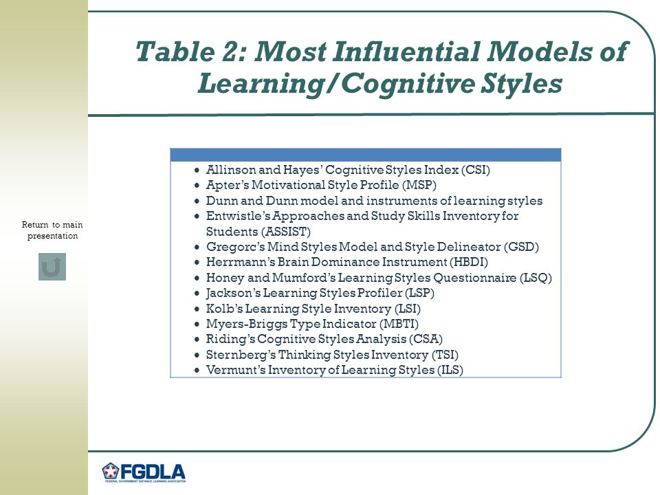 Table 2: Most Influential Models of Learning/Cognitive Styles  Allinson and Hayes' Cognitive Styles Index (CSI)  Apter's Motivational Style Profile (MSP)  Dunn and Dunn model and instruments of learning styles  Entwistle's Approaches and Study Skills Inventory for Students (ASSIST)  Gregorc's Mind Styles Model and Style Delineator (GSD)  Herrmann's Brain Dominance Instrument (HBDI)  Honey and Mumford's Learning Styles Questionnaire (LSQ)  Jackson's Learning Styles Profiler (LSP)  Kolb's Learning Style Inventory (LSI)  Myers-Briggs Type Indicator (MBTI)  Riding's Cognitive Styles Analysis (CSA)  Sternberg's Thinking Styles Inventory (TSI)  Vermunt's Inventory of Learning Styles (ILS) Return to main presentation