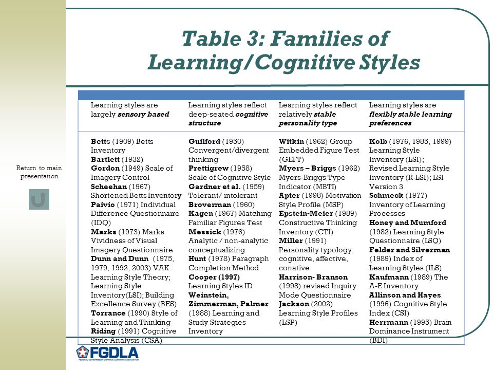 Table 3: Families of Learning/Cognitive Styles Learning styles are largely sensory based Betts (1909) Betts Inventory Bartlett (1932) Gordon (1949) Scale of Imagery Control Scheehan (1967) Shortened Betts Inventory Paivio (1971) Individual Difference Questionnaire (IDQ) Marks (1973) Marks Vividness of Visual Imagery Questionnaire Dunn and Dunn (1975, 1979, 1992, 2003) VAK Learning Style Theory; Learning Style Inventory(LSI); Building Excellence Survey (BES) Torrance (1990) Style of Learning and Thinking Riding (1991) Cognitive Style Analysis (CSA) Learning styles reflect deep-seated cognitive structure Guilford (1950) Convergent/divergent thinking Prettigrew (1958) Scale of Cognitive Style Gardner et al.