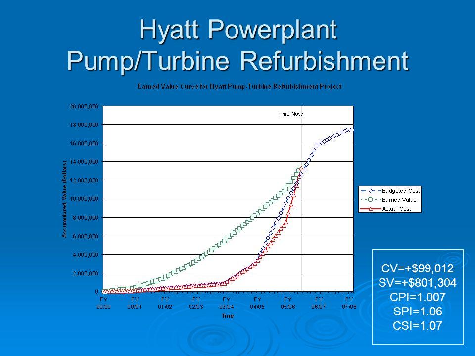 Hyatt Powerplant Pump/Turbine Refurbishment FY 99/00FY 00/01FY 01/02FY 02/03FY 03/04FY 04/05FY 05/06FY 06/07FY 07/08Total Origin Engr Cost$154,000$448,000$192,000$452,000$450,000$493,000$329,000$196,000$0$2,714,000 Cont Pay$0 $655,000$3,585,500 $0$14,997,000 Est.Total$154,000$448,000$192,000$1,107,000$4,035,500$4,078,500$3,914,500$3,781,500$0$17,711,000 Latest Engr Cost$94,421$255,855$258,522$277,663$618,067$1,031,000$1,168,500$292,599$20,000$4,016,627 Cont Pay$0 $1,540,271$5,500,000$5,000,000$1,425,379$0$13,465,650 Est.Total$94,421$255,855$258,522$277,663$2,158,338$6,531,000$6,168,500$1,717,978$20,000$17,482,277 Engr Cost$94,421$255,855$258,522$277,663$618,067$1,785,387$622,153$0 $3,912,068 ActualCont Pay$0 $1,540,271$2,755,427$5,154,575$0 $9,450,273 CostTotal$94,421$255,855$258,522$277,663$2,158,338$4,540,814$5,776,728$0 $13,362,341 Note: Actual costs are shown up to December 22, 2005.