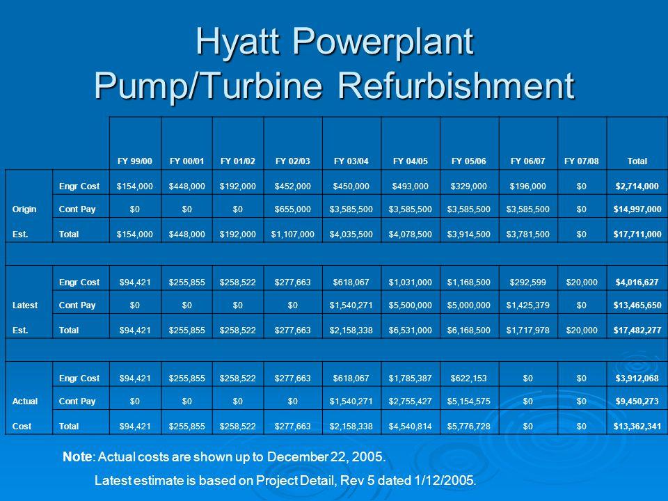 Hyatt Powerplant Pump-Turbine Refurbishment – Contract schedule Work Item Original Date Actual Date Notice To Begin Work 11/05/200111/07/2001 Complete Model Testing 10/23/200212/12/2003 Begin Disassembly of 1st Unit 10/01/200410/01/2004 Complete Installation of 1st Unit 03/25/200506/03/2005 Begin Disassembly of 2nd Unit 09/01/2005*10/03/2005 Complete Installation of 2nd Unit 03/15/2006* Begin Disassembly of 3th Unit 10/03/2006* Complete Installation of 3th Unit 03/15/2007* Close Contract 09/15/2007* * Revised schedule for 2 nd and 3 th units.