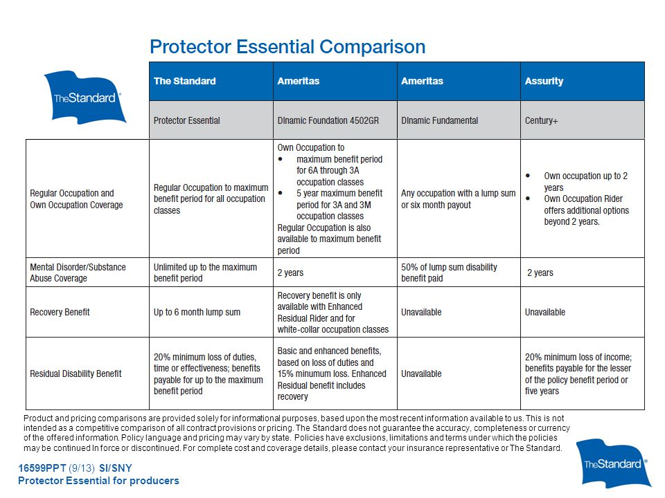 © 2010 Standard Insurance Company 16599PPT (9/13) SI/SNY Protector Essential for producers Product and pricing comparisons are provided solely for informational purposes, based upon the most recent information available to us.