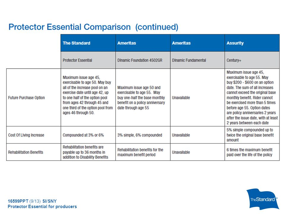 © 2010 Standard Insurance Company 16599PPT (9/13) SI/SNY Protector Essential for producers