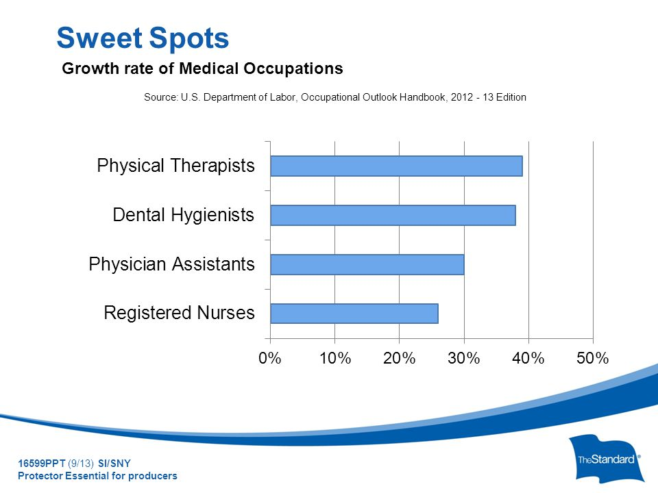© 2010 Standard Insurance Company Sweet Spots Growth rate of Medical Occupations Source: U.S. Department of Labor, Occupational Outlook Handbook, 2012