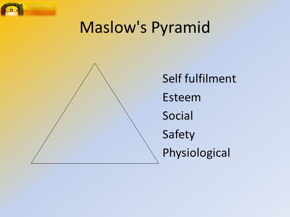 Maslow s Pyramid Self fulfilment Esteem Social Safety Physiological