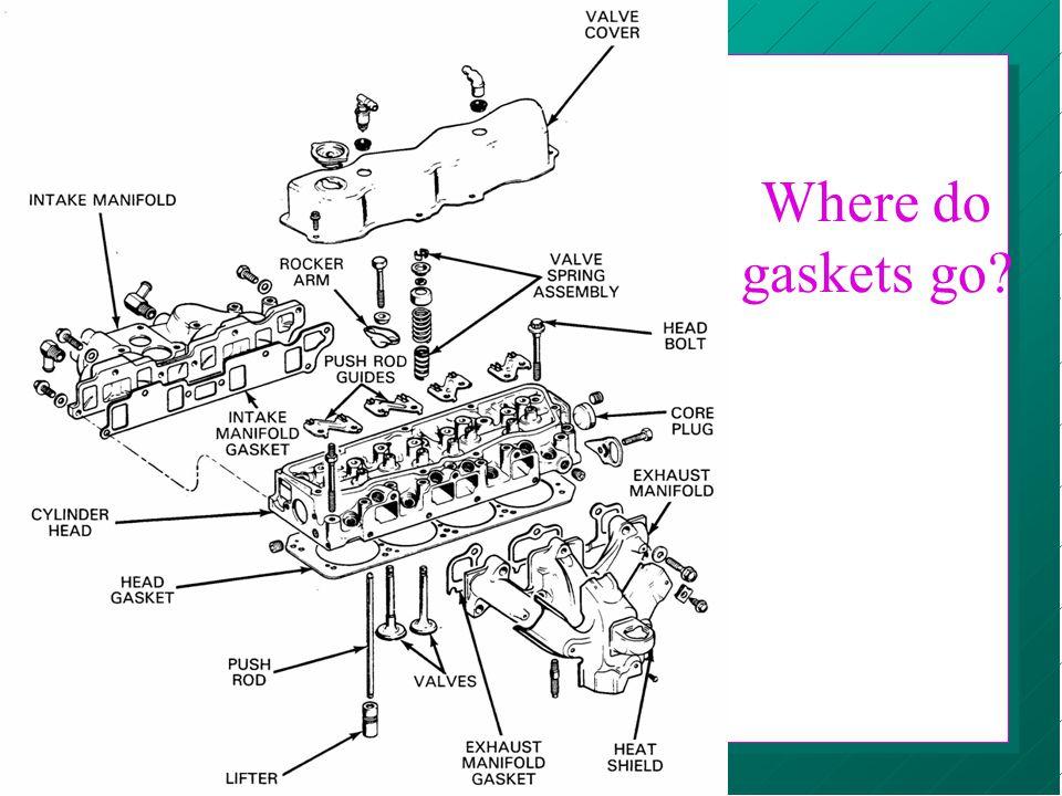 Where do gaskets go?