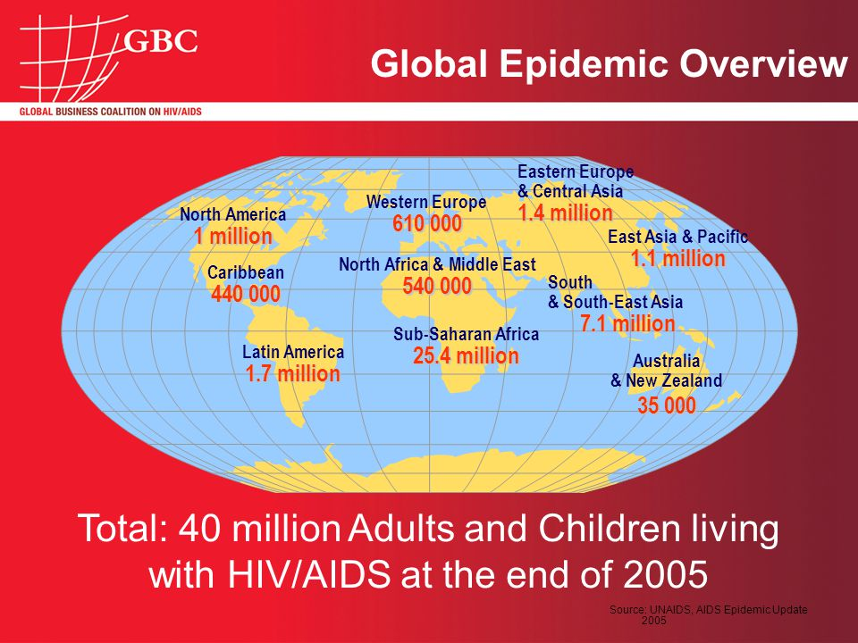 Source: UNAIDS, AIDS Epidemic Update 2005 Total: 40 million Adults and Children living with HIV/AIDS at the end of 2005 Western Europe 610 000 North Africa & Middle East 540 000 Sub-Saharan Africa 25.4 million Eastern Europe & Central Asia 1.4 million South & South-East Asia 7.1 million Australia & New Zealand 35 000 North America 1 million Caribbean 440 000 Latin America 1.7 million East Asia & Pacific 1.1 million Global Epidemic Overview