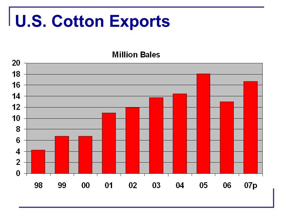 U.S. Cotton Exports
