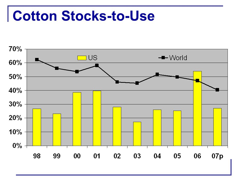 Cotton Stocks-to-Use