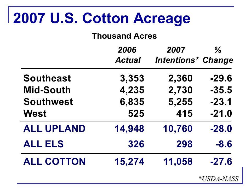 Crop Futures Prices '06'07Ratio Jan-Mar Avg Cotton (Dec)$0.593$0.588 Corn (Dec)$2.45$4.066.91 Soybeans (Nov)$6.15$7.8713.39 Wheat (Jul)$3.92$5.008.51