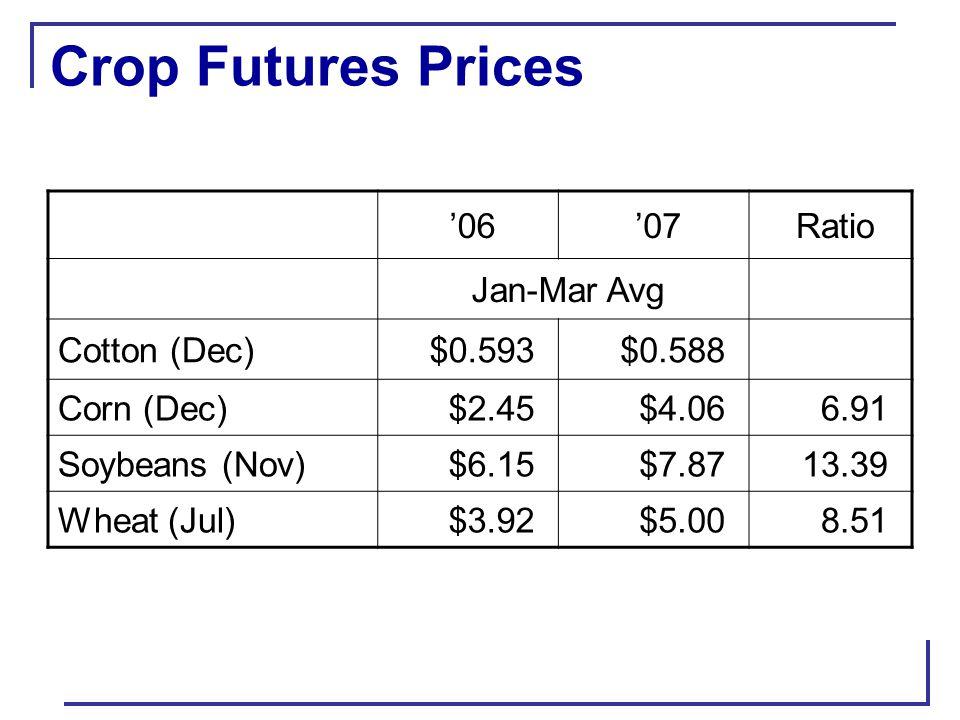Ratio of Futures Prices