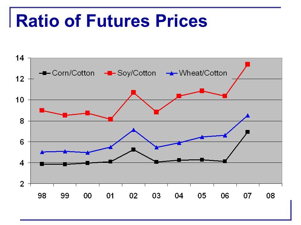 U.S. Cotton Production