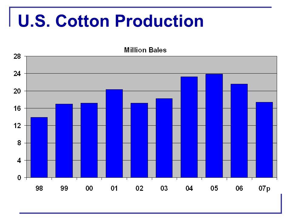 World Cotton Production & Use