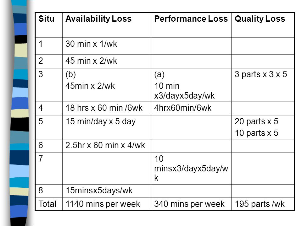SituAvailability LossPerformance LossQuality Loss 130 min x 1/wk 245 min x 2/wk 3(b) 45min x 2/wk (a) 10 min x3/dayx5day/wk 3 parts x 3 x 5 418 hrs x 60 min /6wk4hrx60min/6wk 515 min/day x 5 day20 parts x 5 10 parts x 5 62.5hr x 60 min x 4/wk 710 minsx3/dayx5day/w k 815minsx5days/wk Total1140 mins per week340 mins per week195 parts /wk