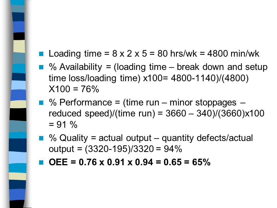 Loading time = 8 x 2 x 5 = 80 hrs/wk = 4800 min/wk % Availability = (loading time – break down and setup time loss/loading time) x100= 4800-1140)/(4800) X100 = 76% % Performance = (time run – minor stoppages – reduced speed)/(time run) = 3660 – 340)/(3660)x100 = 91 % % Quality = actual output – quantity defects/actual output = (3320-195)/3320 = 94% OEE = 0.76 x 0.91 x 0.94 = 0.65 = 65%