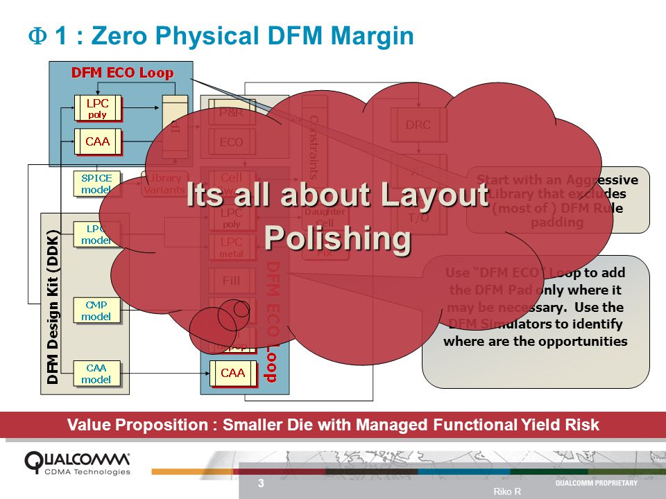 3 Riko R  1 : Zero Physical DFM Margin Use DFM ECO Loop to add the DFM Pad only where it may be necessary.