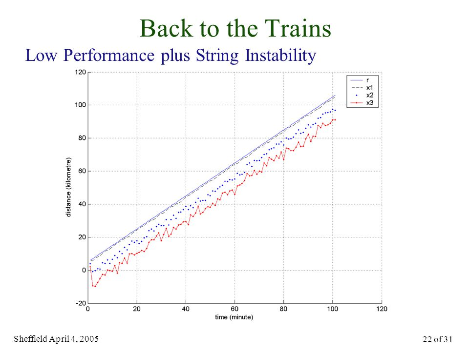 Sheffield April 4, 2005 22 of 31 Back to the Trains Low Performance plus String Instability