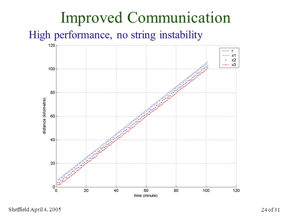 Sheffield April 4, 2005 24 of 31 Improved Communication High performance, no string instability