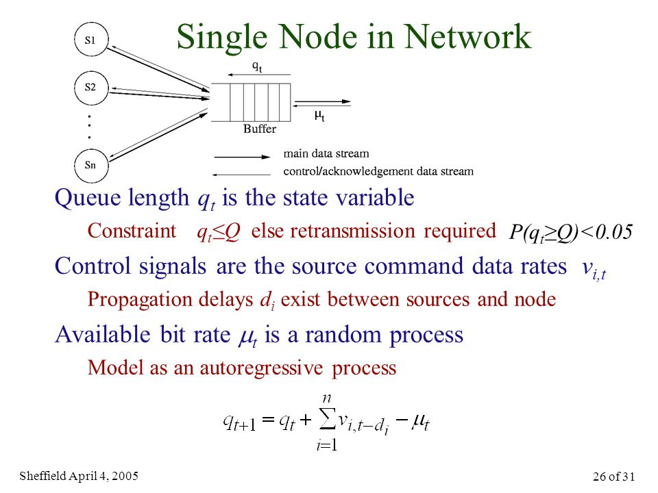 Sheffield April 4, 2005 26 of 31 Single Node in Network Queue length q t is the state variable Constraint q t ≤Q else retransmission required Control
