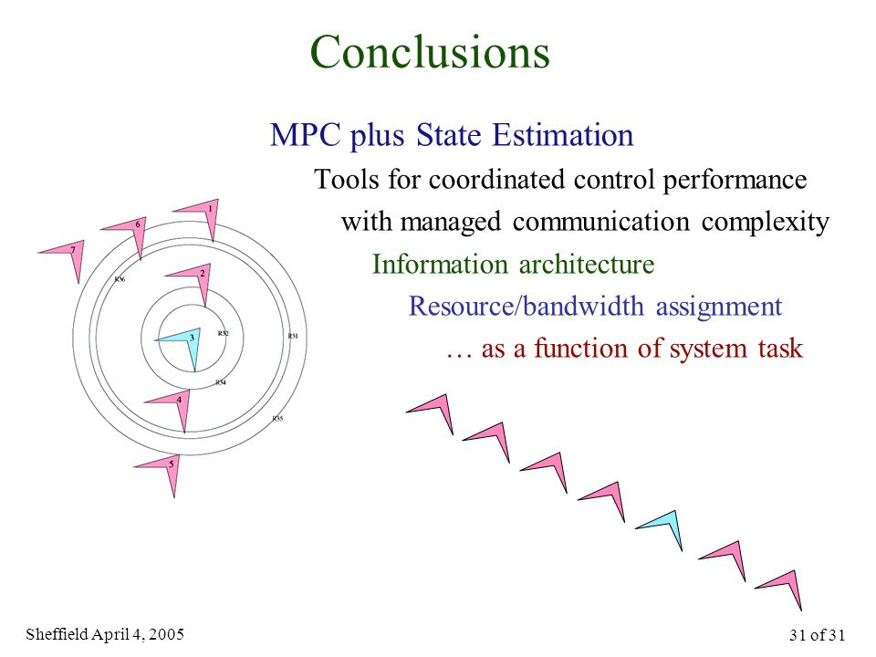 Sheffield April 4, 2005 31 of 31 Conclusions MPC plus State Estimation Tools for coordinated control performance with managed communication complexity
