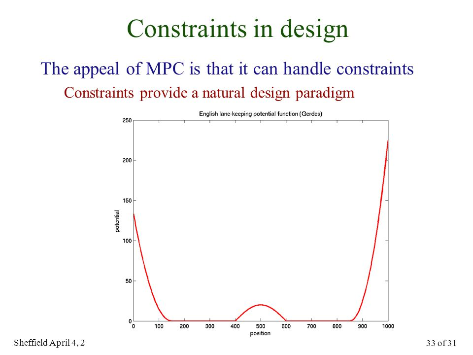 Sheffield April 4, 2005 33 of 31 Constraints in design The appeal of MPC is that it can handle constraints Constraints provide a natural design paradigm Lane keeping potential function