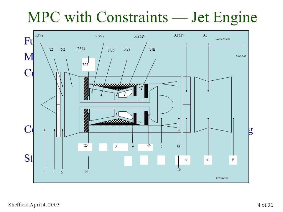 Sheffield April 4, 2005 5 of 31 MPC Applied to Jet Engine Step in power demand Constraints Fuel flow Exit nozzle area Constraint-driven controller
