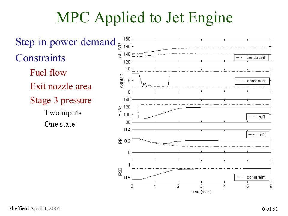 Sheffield April 4, 2005 6 of 31 MPC Applied to Jet Engine Step in power demand Constraints Fuel flow Exit nozzle area Stage 3 pressure Two inputs One state