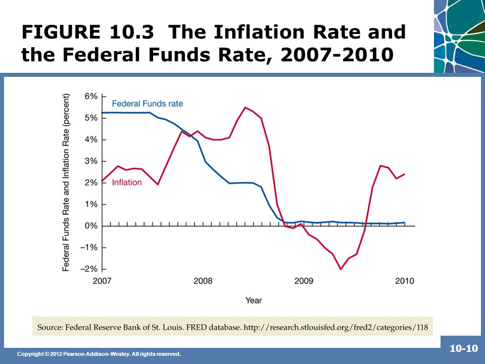 Copyright © 2012 Pearson Addison-Wesley. All rights reserved. 10-10 FIGURE 10.3 The Inflation Rate and the Federal Funds Rate, 2007-2010