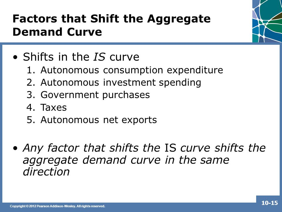 Copyright © 2012 Pearson Addison-Wesley. All rights reserved. 10-15 Factors that Shift the Aggregate Demand Curve Shifts in the IS curve 1.Autonomous