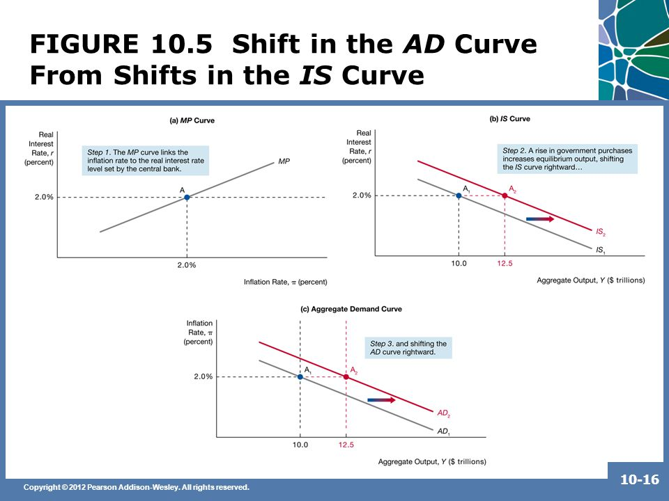 Copyright © 2012 Pearson Addison-Wesley. All rights reserved. 10-16 FIGURE 10.5 Shift in the AD Curve From Shifts in the IS Curve