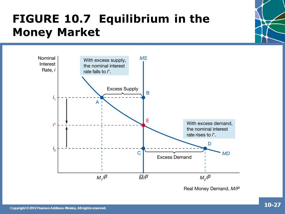 Copyright © 2012 Pearson Addison-Wesley. All rights reserved. 10-27 FIGURE 10.7 Equilibrium in the Money Market