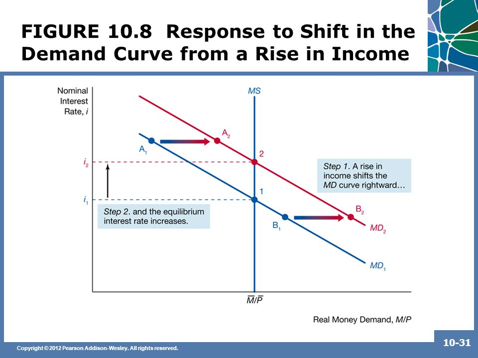 Copyright © 2012 Pearson Addison-Wesley. All rights reserved. 10-31 FIGURE 10.8 Response to Shift in the Demand Curve from a Rise in Income