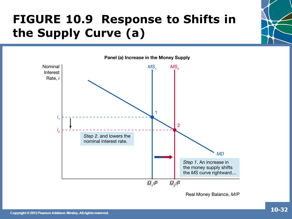 Copyright © 2012 Pearson Addison-Wesley. All rights reserved. 10-32 FIGURE 10.9 Response to Shifts in the Supply Curve (a)