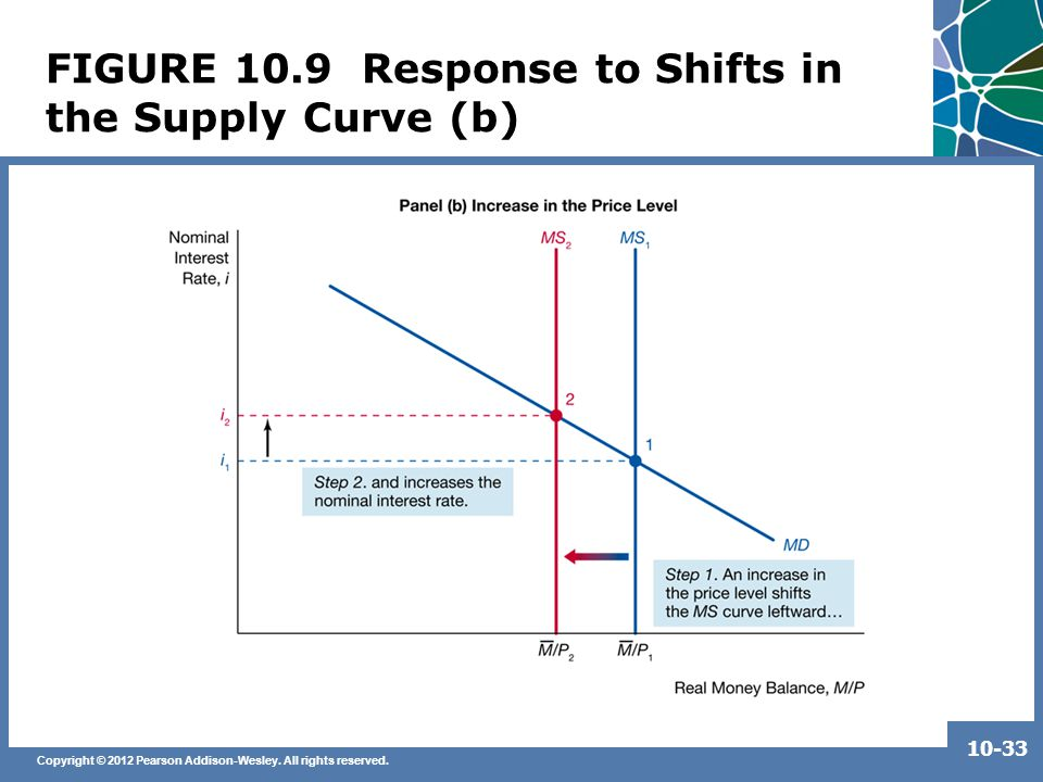 Copyright © 2012 Pearson Addison-Wesley. All rights reserved. 10-33 FIGURE 10.9 Response to Shifts in the Supply Curve (b)