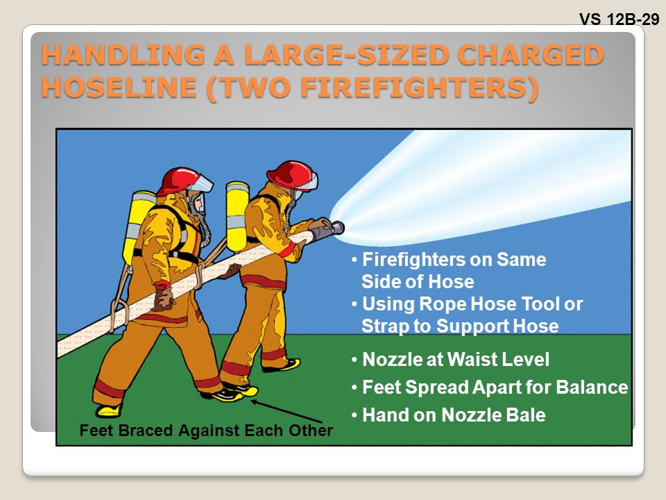 HANDLING A LARGE-SIZED CHARGED HOSELINE (TWO FIREFIGHTERS) VS 12B-29 Firefighters on Same Side of Hose Using Rope Hose Tool or Strap to Support Hose Nozzle at Waist Level Feet Spread Apart for Balance Hand on Nozzle Bale Feet Braced Against Each Other
