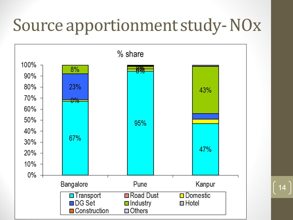 Source apportionment study- NOx 14