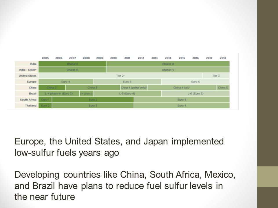 Europe, the United States, and Japan implemented low-sulfur fuels years ago Developing countries like China, South Africa, Mexico, and Brazil have plans to reduce fuel sulfur levels in the near future