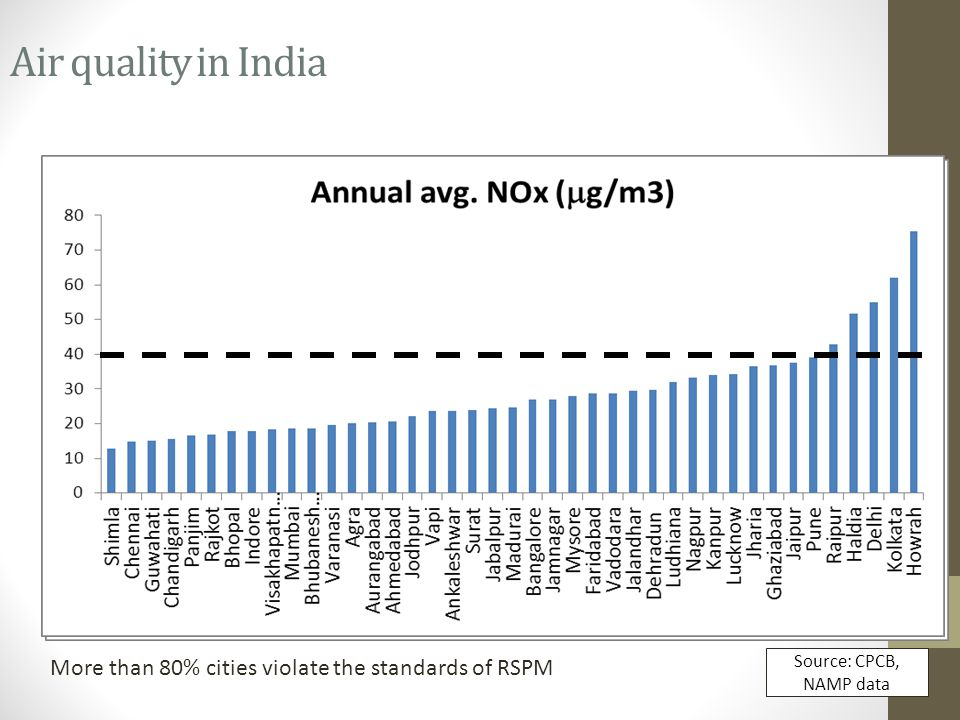 2010 Air quality in India Source: CPCB, NAMP data More than 80% cities violate the standards of RSPM 2011
